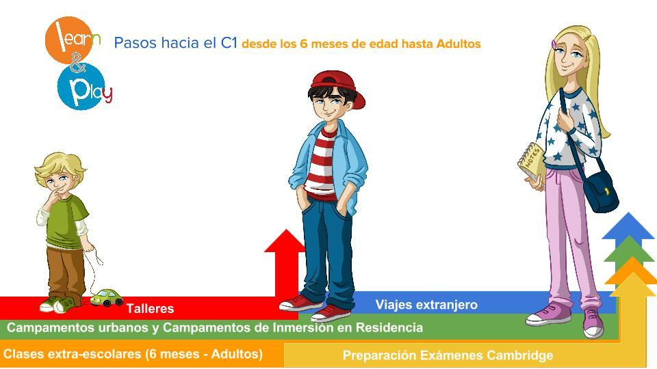 Pasos hacia el C1 con Learn and Play 6